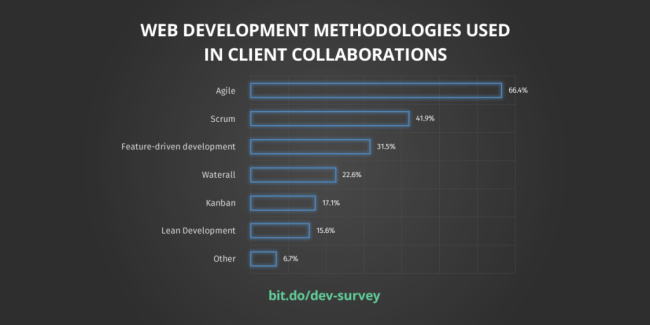 methods-1024x512 New Survey Report Shows How 931 Web Design Agencies Collaborate with Clients