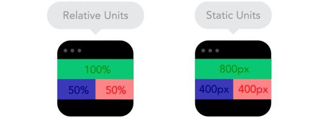 3038367-inline-i-2-9-gifs-that-explain-responsive-design-brilliantly-02relative-units-vs-static-units-1-copy