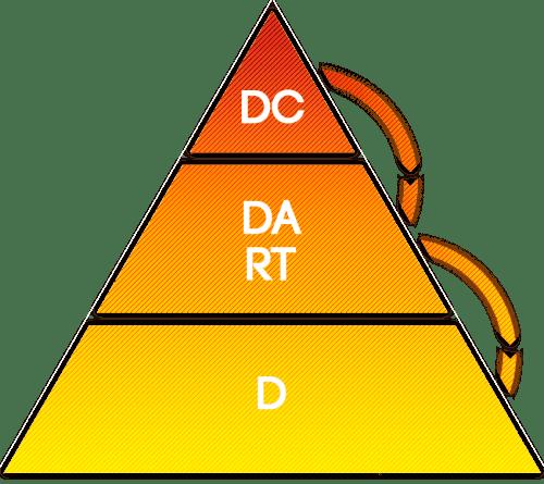 Hierarquia de Subordinação