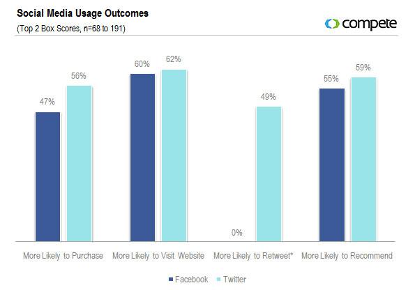 social media usage outcomes Beyond Search: Social Customer, Social Commerce, Social Media