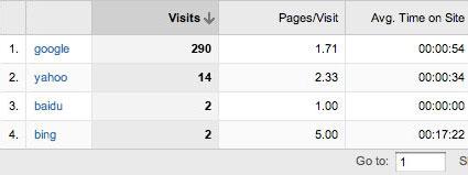 Google Analytics Top Search Engine Referrers