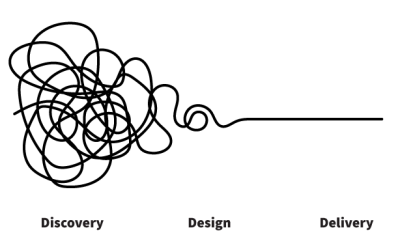 The Design Process – Step by Step