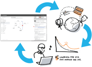 Design, user test, then survey