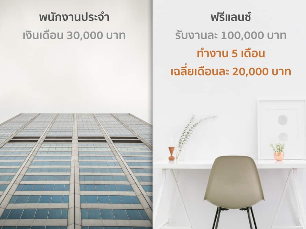 freelance-money-per-month