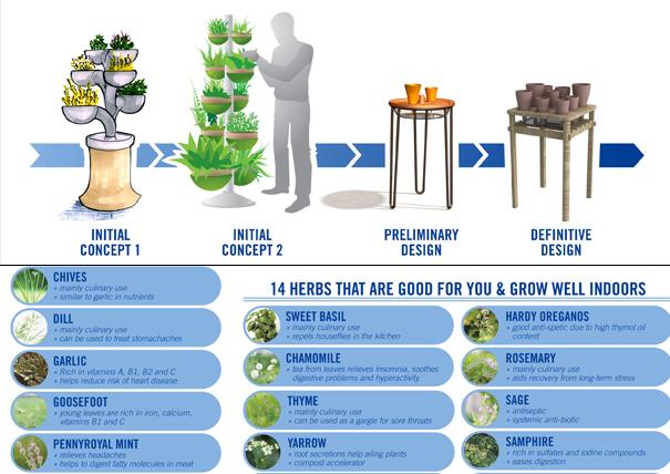Nice Indoor Herb Garden Design EimF