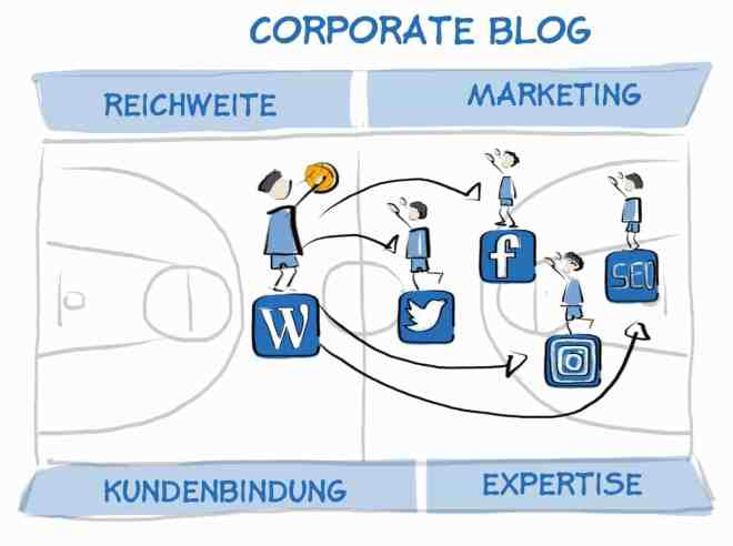 Corporate Blogs