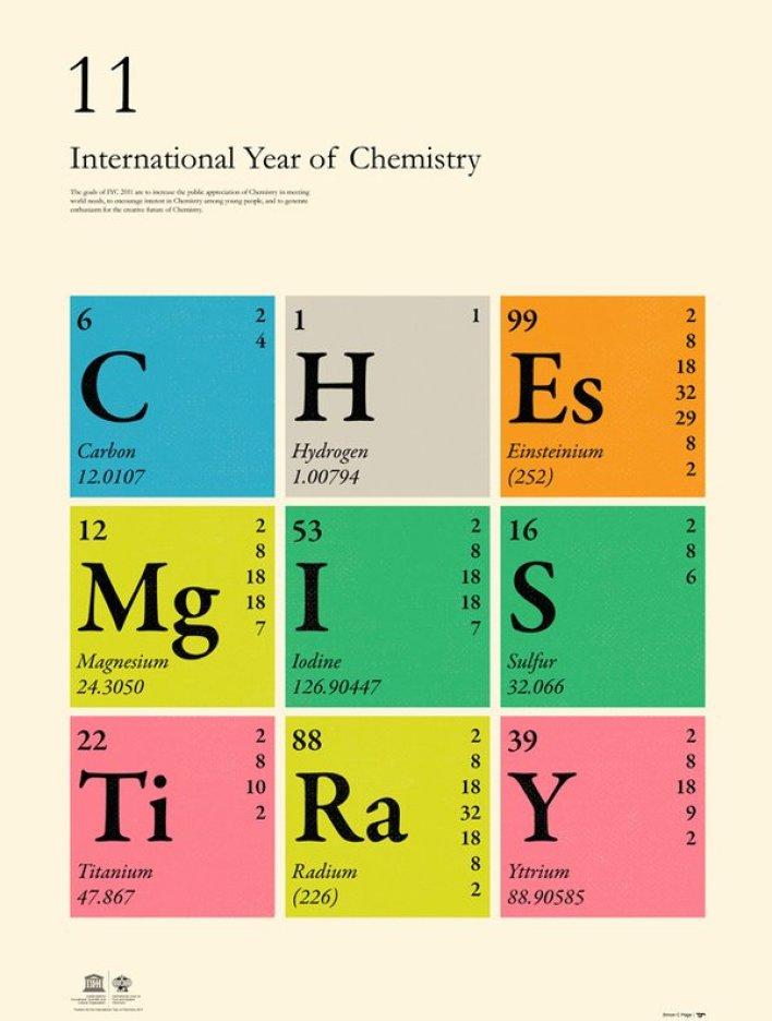 Elements (Dmitri Mendeleev)