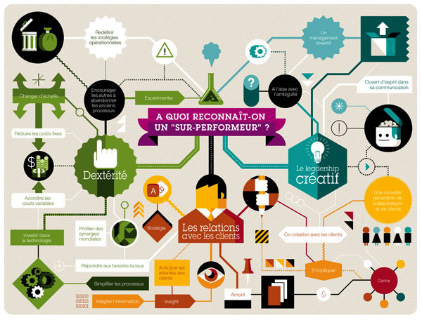 Infographics & such 2 Netherlands Design Inspiration