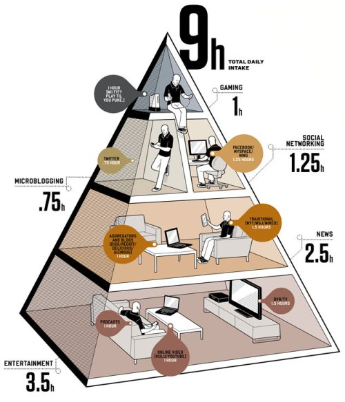 media diet pyramid wired