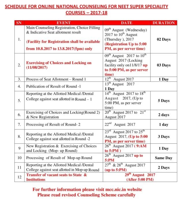 NEET SS 2017 counseling schedule