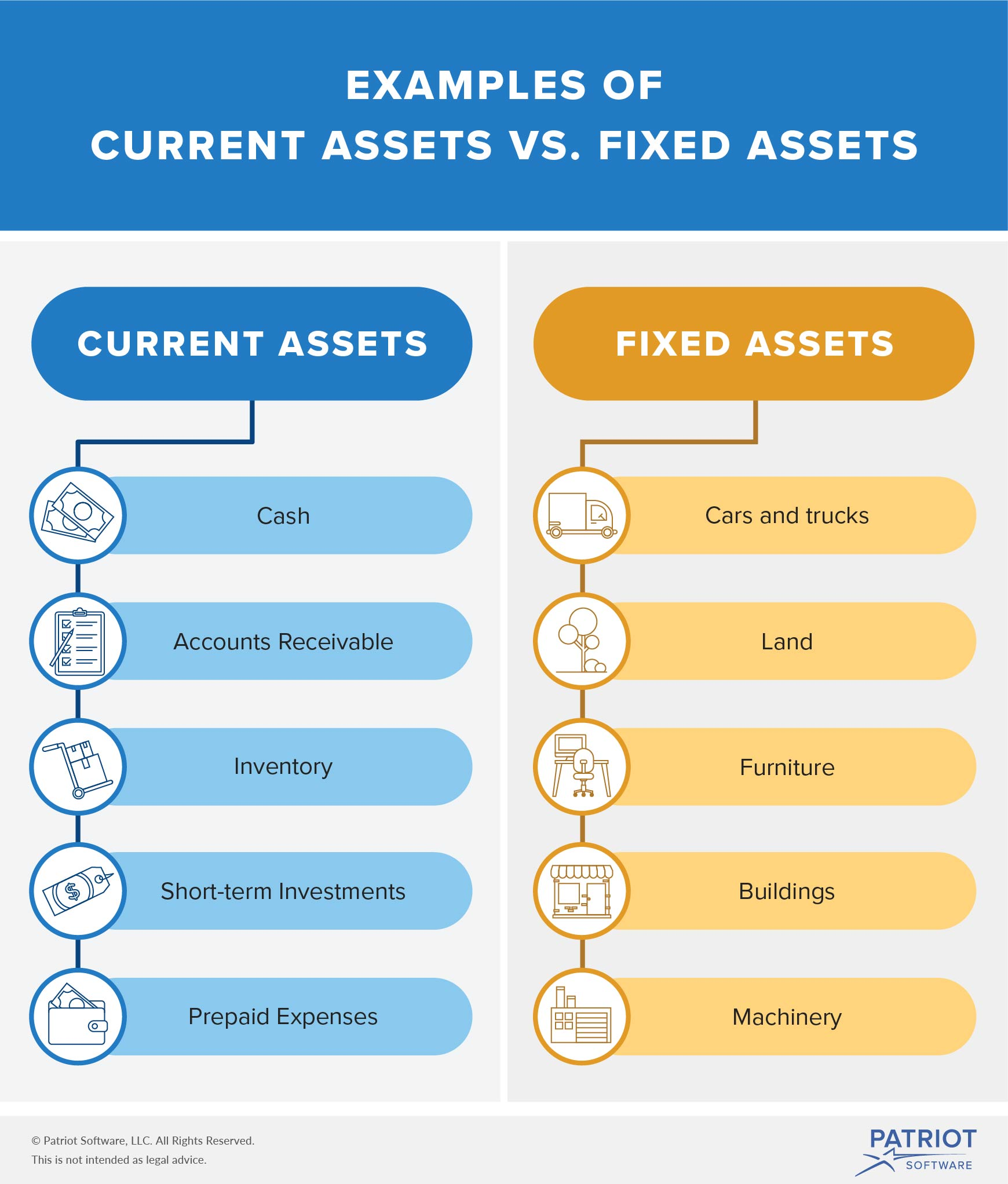 Assets In Accounting Identification Types And Learning