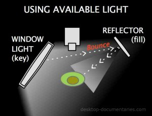 Lighting for Video | ThreePoint Lighting Diagram