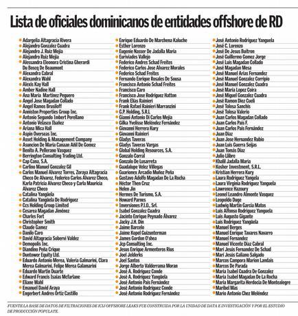 filtraciones-vinculan-486-offshores-al-pais