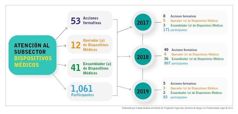Datos estadísticos Subsector Dispositivos Médicos (1)