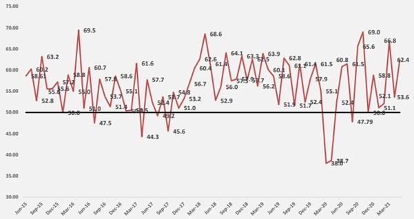 Gráfico No. 1  Índice Mensual de Actividad Manufacturera Ponderado y ajustado por estacionalidad Junio 2015 – mayo 2021
