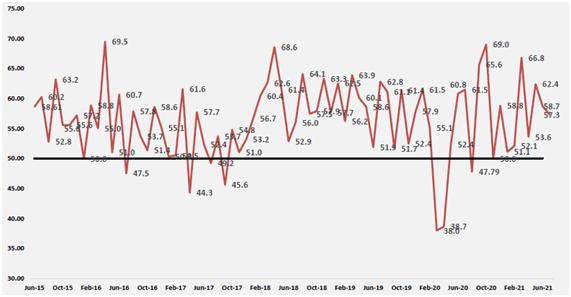 El índice de actividad manufacturera cae a 57,3 en julio de 2021