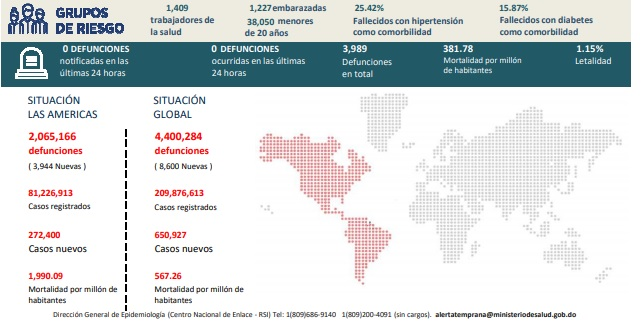 En el país han fallecido 3.989 personas