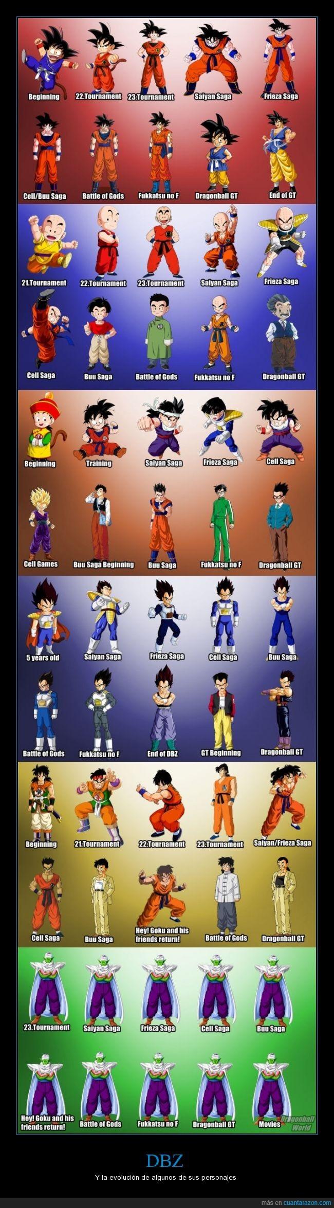 Evolucion de los personajes de Dragon Ball