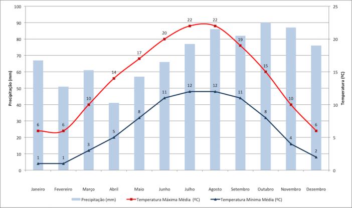 Dados de temperatura e precipitação de Amesterdão