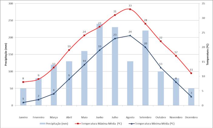 Dados de temperatura e precipitação de Quioto