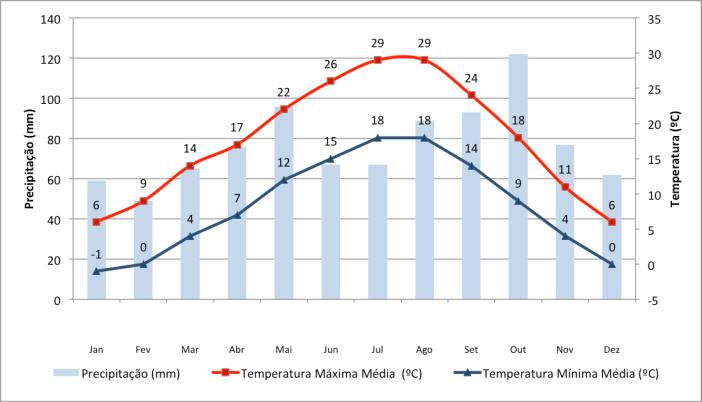 Dados de precipitação e chuva em Milão