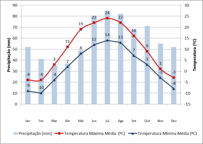 Dados de precipitação e temperatura em Moscovo