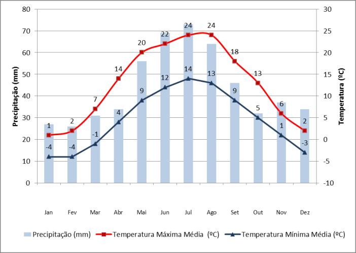 Dados de precipitação e temperatura em Varsóvia