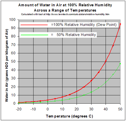 A graph showing relative humidity