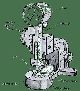 Scleroscope