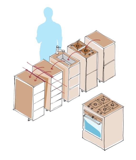Längst muss sich die Küche verschiedenen Lebensmodellen anpassen – an Single- oder Familienhaushalte, an kleine und große Räumlichkeiten. Die mitwachsende Küche ermöglicht das durch die Auswahl und Positionierung verschieden großer Komponenten innerhalb der entstehenden Küchenzeile. Sie teilen sich – je nach Platzbedarf- und Angebot – in unterschiedlich breite Schubladenelemente für Geschirr, Besteck und Lebensmittel, sowie in Funktionselemente für einen Kühlschrank, Geschirrspüler und Backofen auf. Eine einmal konzipierte Küche kann so nach einem Umzug oder veränderten Nutzerbedürfnissen neu kombiniert oder ergänzt werden.