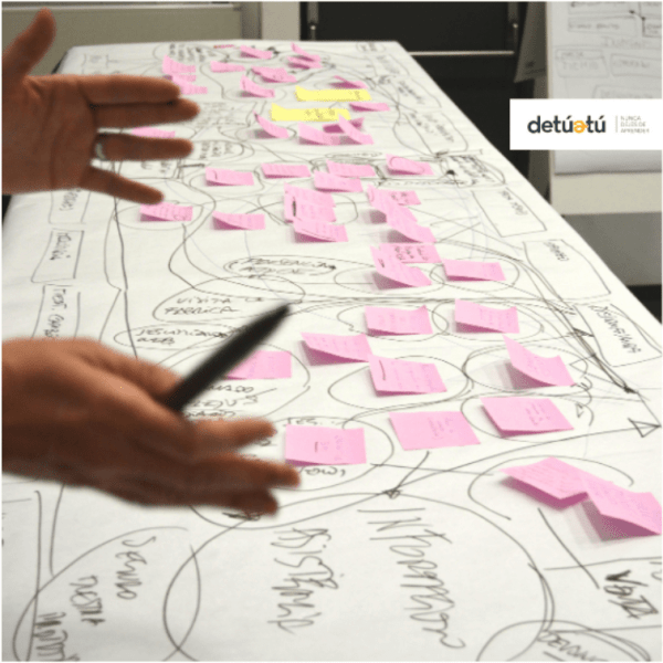 design thinking detuatu