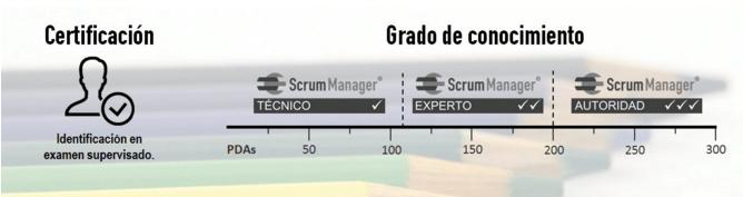 Certificación Scrum Manager Certifica el nivel de conocimiento de gestión y prácticas ágiles de su titular. El examen incluye la comprobación de la identidad del alumno, y la supervisión de la prueba.