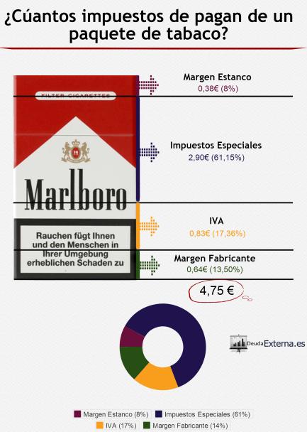 Impuestos Cajetilla de Tabaco