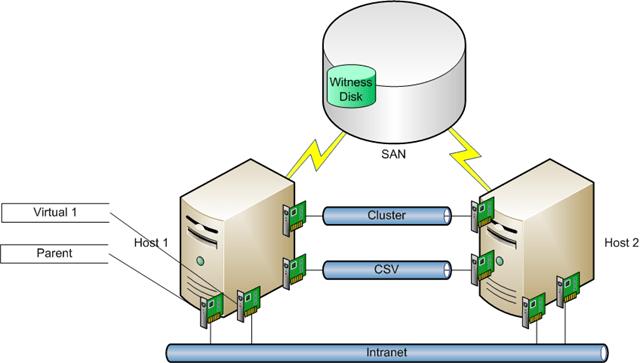 Windows Server 2012 R2 - Hyper-v 3.0 - Backup e Restore de máquina virtual com Windows Server Backup