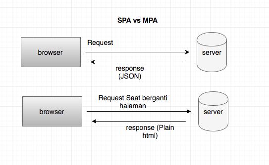 Singlepage vs Multipage Application