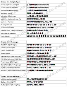 GTA 5 PS3 Cheats Devbix