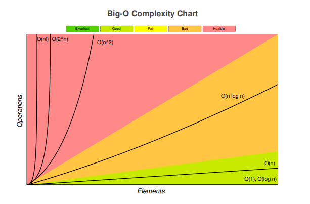 Time complexity graph