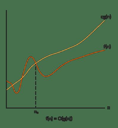 Big-O Notation (O-notation)