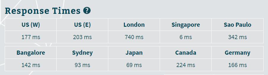 server response time of developingsense.com
