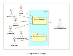 Créer un diagramme de contexte et un diagramme de package