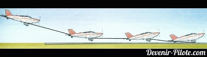Arrondi pendant l'atterrissage. Figure du manuel de pilote