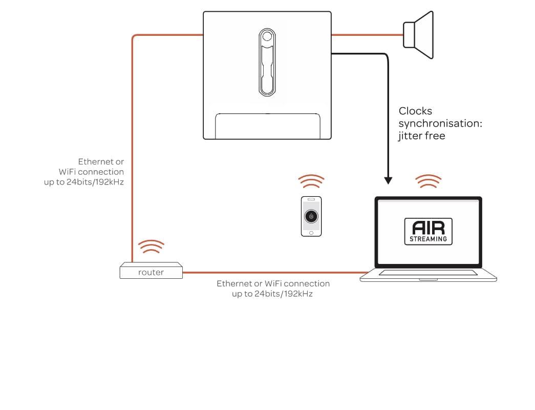 Air A High End Audio Streaming Technology