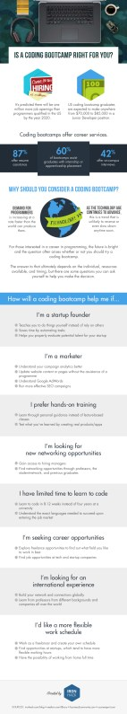Is a Coding Bootcamp right for you? [Infographic]
