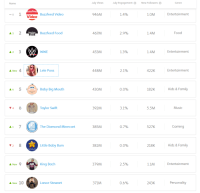 top 10 Video Creators In July: BuzzFeed Video nonetheless hottest throughout All structures