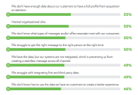 """Survey: """"Personalization"""" & """"Relevance"""" increasingly Overlap In consumers' Minds"""