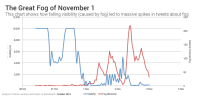 React: How Londoners Reacted to the nice Fog of November 1st