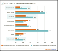 New report: marketing Automation Held back by using finances, data management, and lack of Time
