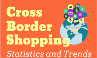 How Cross-Border Ecommerce is Growing [Infographic]