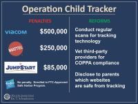 Viacom, Mattel, Hasbro And Jumpstart Sanctioned For Tracking Kids