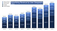 Facebook's Q3 Results: 5 Things You Need to Know